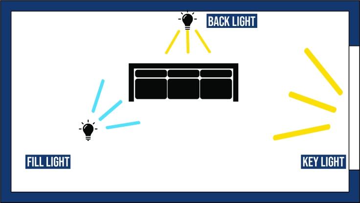 3 fontes de luz